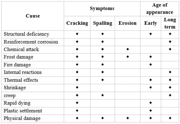 Diagnosis of Deteriorations and Defects of In-Situ Concrete