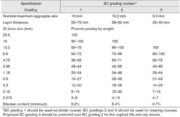 Recommended Bitumen Concrete(BC) Gradations