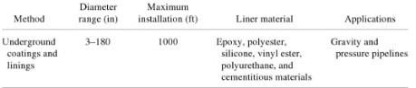Characteristics of Underground Linings and Coatings Method