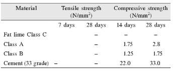 Compressive Strength of Lime Mortar Mixes and Cement Mortar Mixes