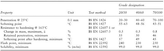 Paving Grade Bitumen Specification As per BS EN 12591