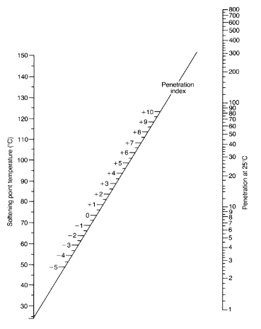 of penetration Index