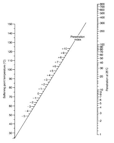 Penetration Index of bitumen