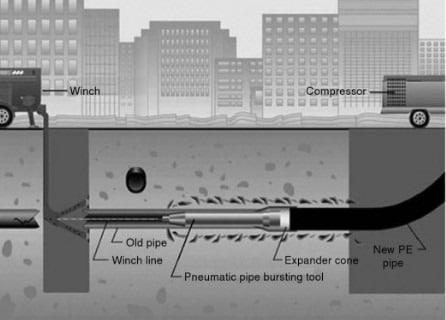 Pipe Bursting Trenchless Renewal Method