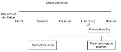 Preparation of Refinery Bitumen