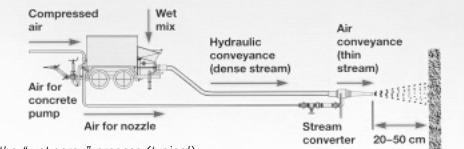 sprayed-concrete-mix-wet-process