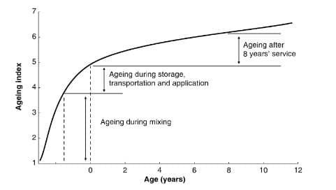 Ageing of Bitumen