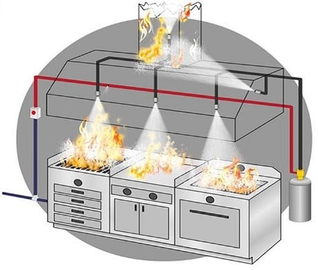 Automatic Fire Suppression System in Kitchen