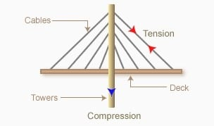 Cable Stayed Bridge Components