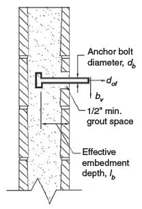 Effective Embedment Length for Headed Anchor Bolts
