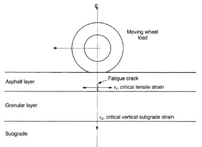 Fatigue Cracking and critical strains