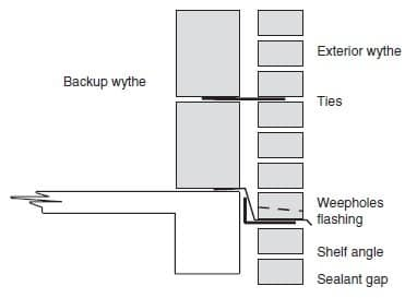 Installation of Flashing in Masonry Wall