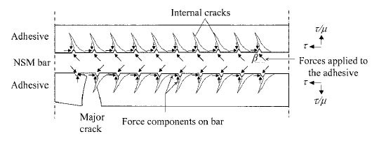 Strengthening Techniques of Reinforced Concrete Beams
