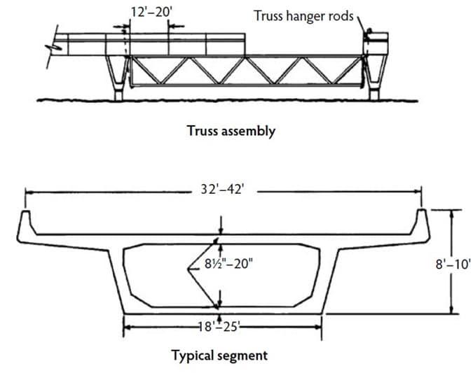 Post Tensioned Segmental Construction of Bridges