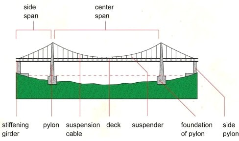 Main Span and Side Span of Suspension Bridge