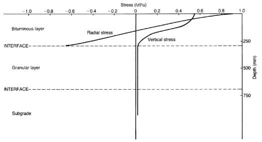 The vertical stress to radial stress variation