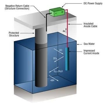 Cathodic protection of steel pile using power supply