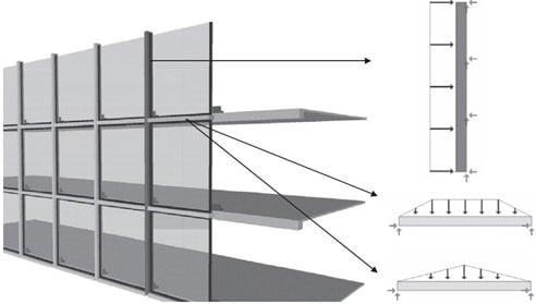 Curtain Wall Free Body Diagram