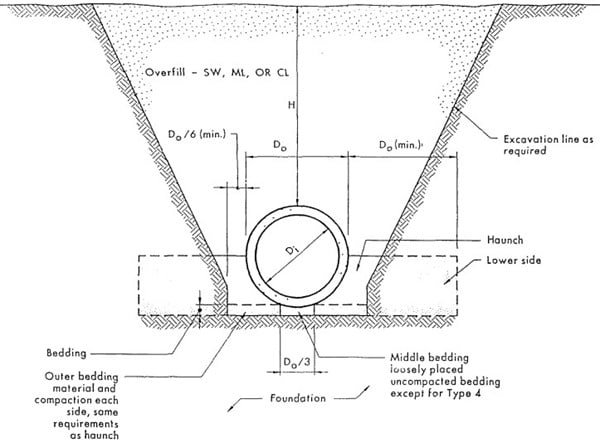 Direct Design of Concrete Pipes for Sewer Sanitary Lines