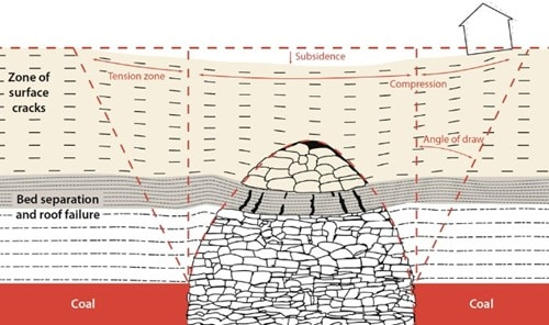 Subsidence Above Inactive And Unidentified Coal Mining