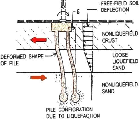 Buckling of Pile Foundation due to Soil Liquefaction