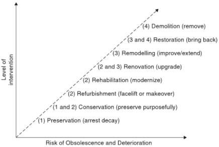Range of Different Building Adaptation Options