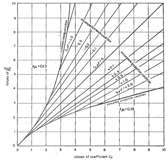 Coefficient for Positive Projecting Sewer Pipes