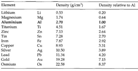Density of Different Metals