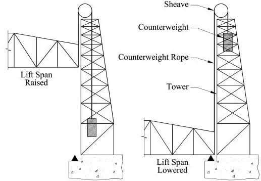 Details of Lifting Bridges