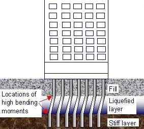 Effect of Soil Liquefaction on Pile Foundation