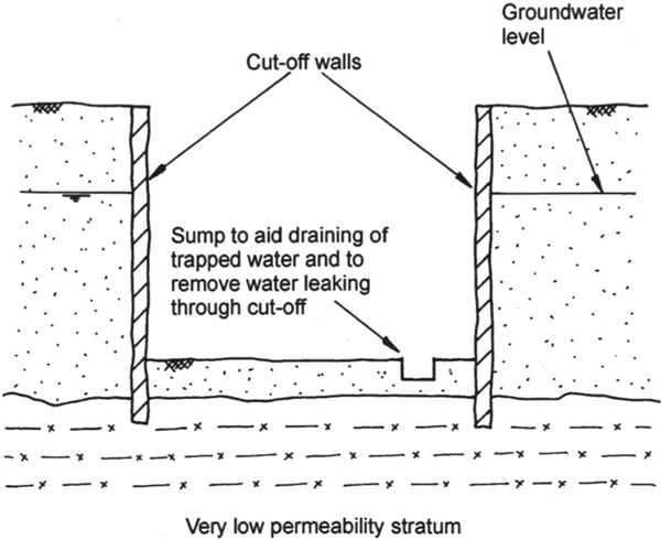 Methods of Groundwater Control in Excavations at