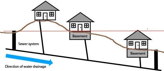 Setting Up Sanitary Sewer System Layout