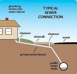 Sanitary Sewer Main Location