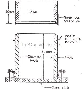 Standard Proctor Test of Soil