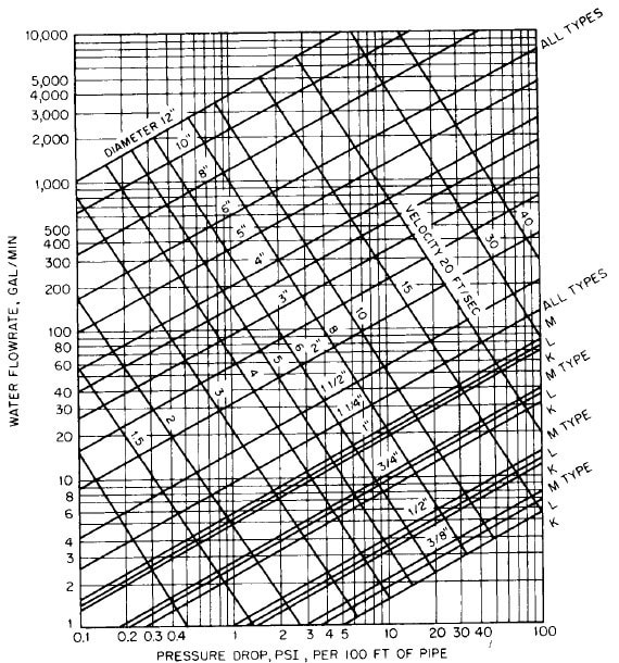 Determination of flow in copper tubing and other pipes
