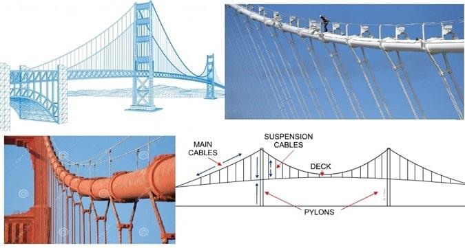 How to Prevent Corrosion of Suspension Bridge Cables?