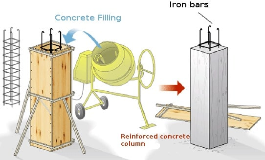 Reinforced Concrete Column Construction