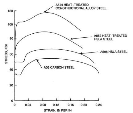 Typical Stress Strain Curve Different Classes of Structural Steel