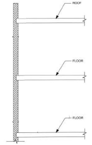 Vertical Support of Masonry Wall
