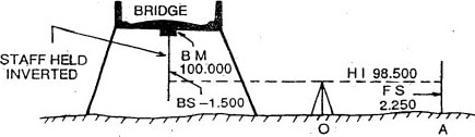 Benchmark lies Above Line of Collimation