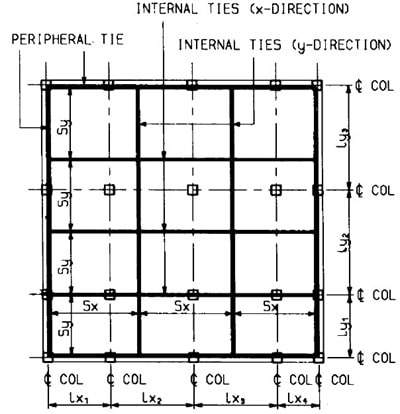 Types of Ties Used in Building Construction, their Design