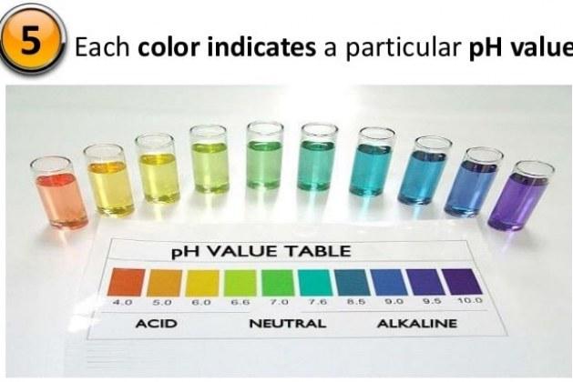 What is pH of Water? Methods of Determining pH of Water