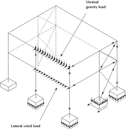Vertical Diagonal Bracing Provided Between Two Lines of Columns