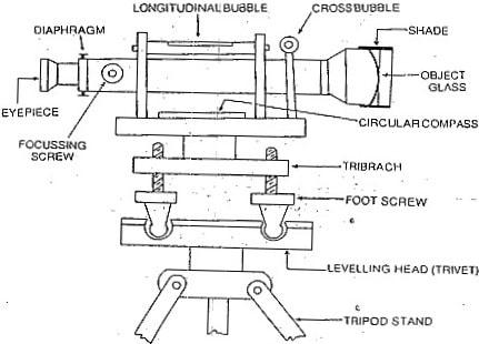 Components of a Dumpy Level
