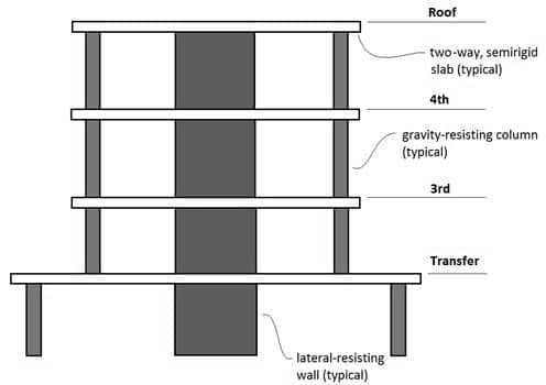 Flat slab combined with shear walls and frames