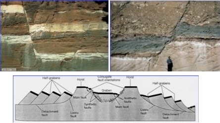 Faulting of Rock Mass