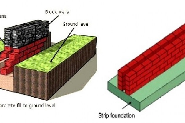What are the Thickness Requirements of Strip Foundations?