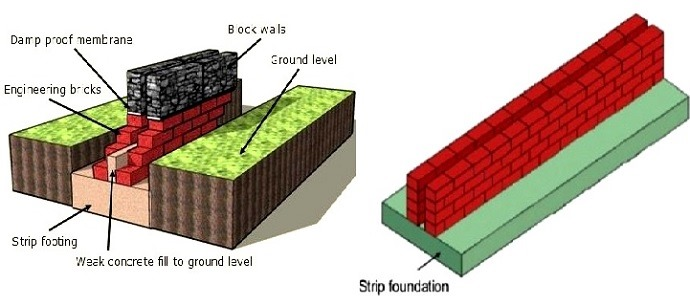 strip-foundation