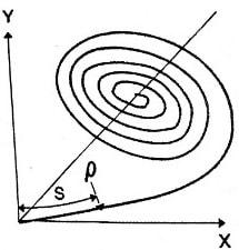 Spiral Curve