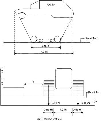 Tracked Vehical Loads on Bridge Structures